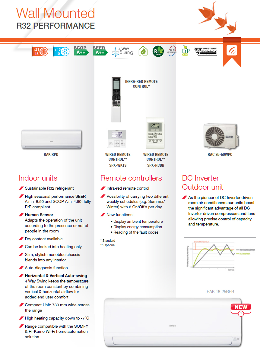 Hitachi Air Conditioning Wall Mounted Summit Performance RAK-RPD data