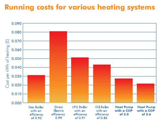 Air conditioning heating, Energy costs of differant heating systems in the UK. Take a look at the cost of each heating system.