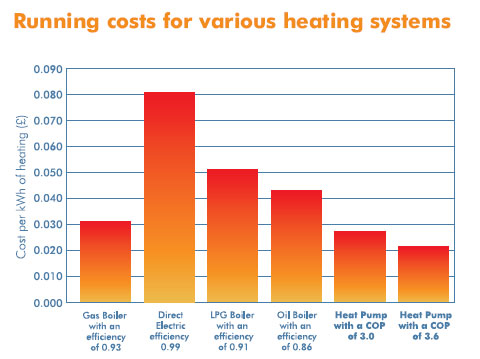 Energy costs of differant heating systems in the UK